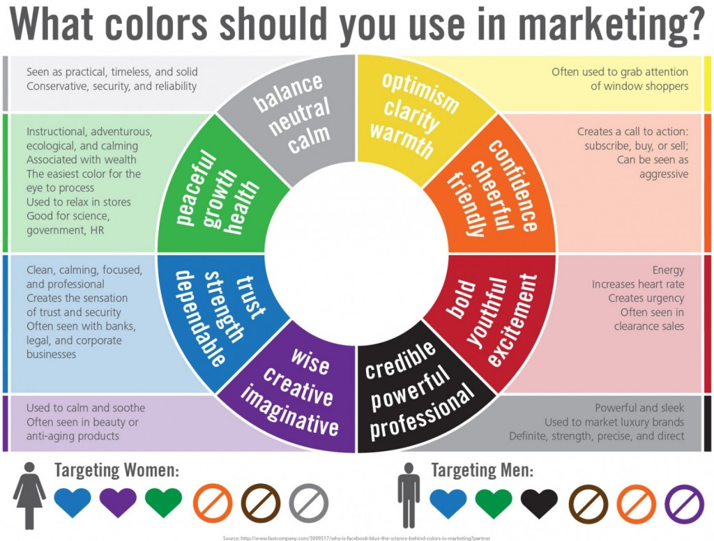 the meaning of colours in marketing